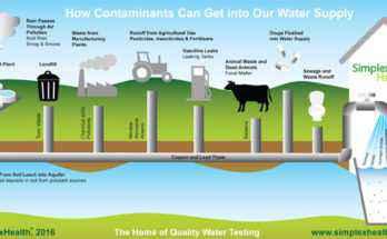 Sostanze contaminanti dell'acqua