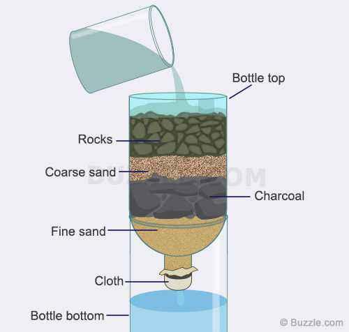 Filtro a sabbia per l'acqua