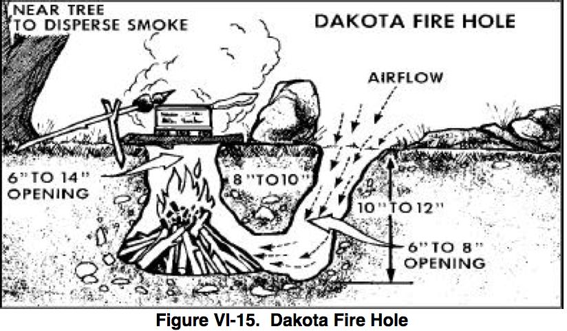 fossa Dakota per il fuoco