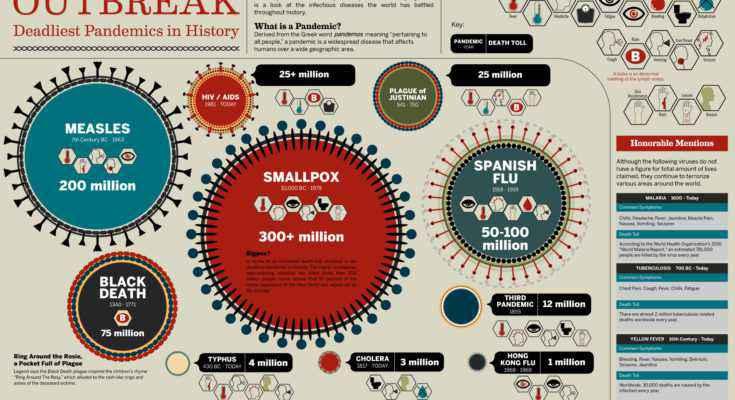 Malattie e epidemie antiche