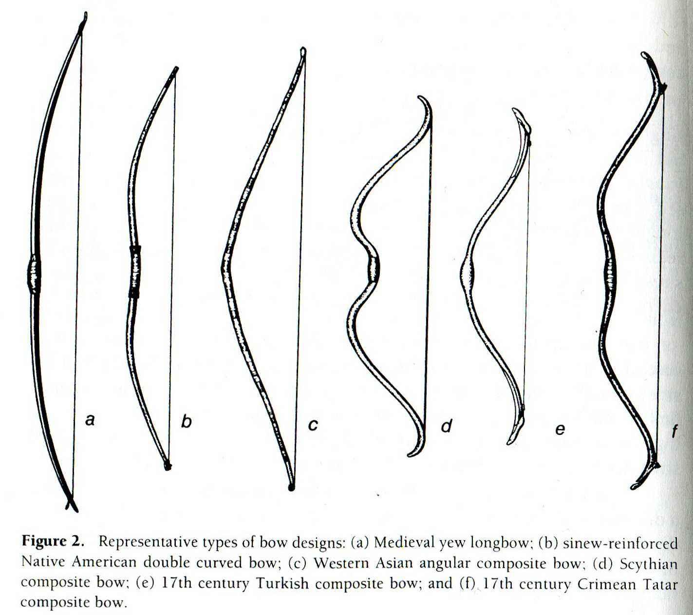 Tipi di arco