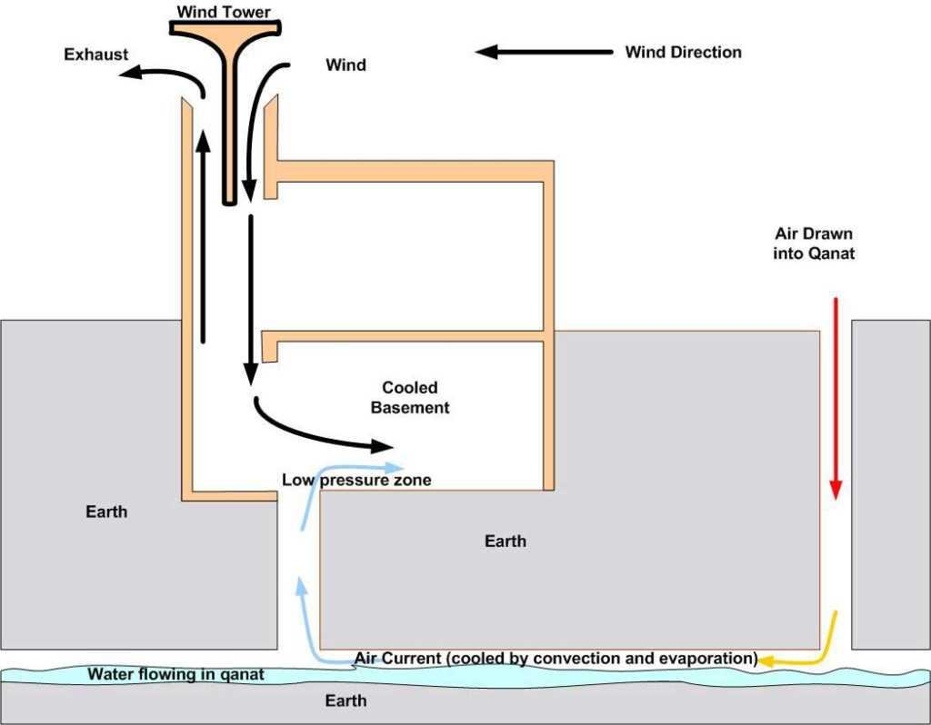 Funzionamento di uno yakhchal con torre del vento e acqua