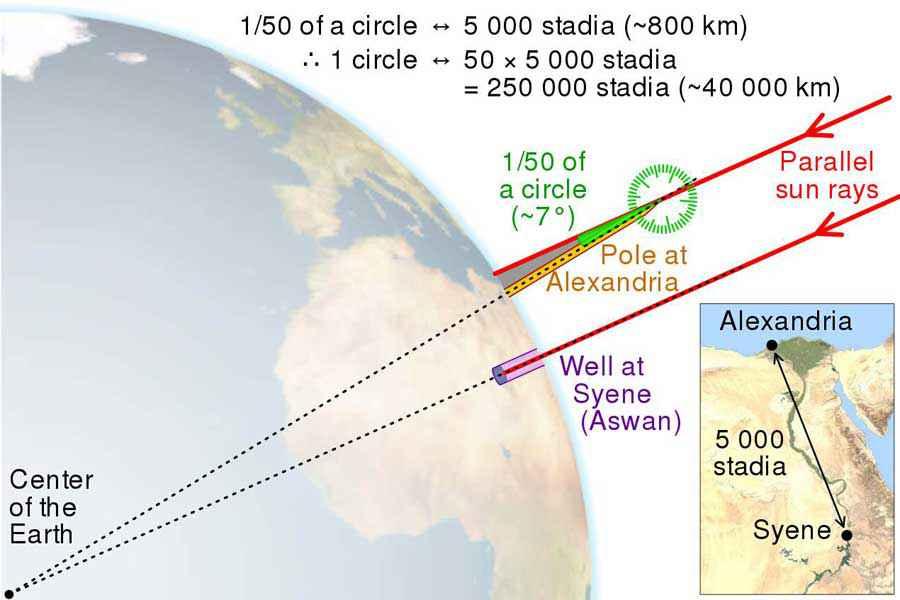 Raffigurazione del calcolo eseguito da Eratostene per calcolare le dimensioni del globo terrestre