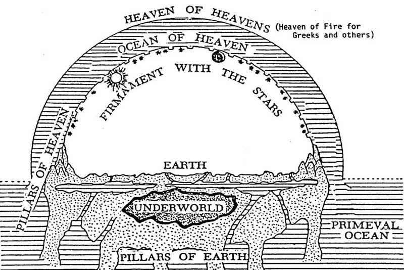 Modello di Terra piatta e cupola celeste condiviso da molte civiltà antiche
