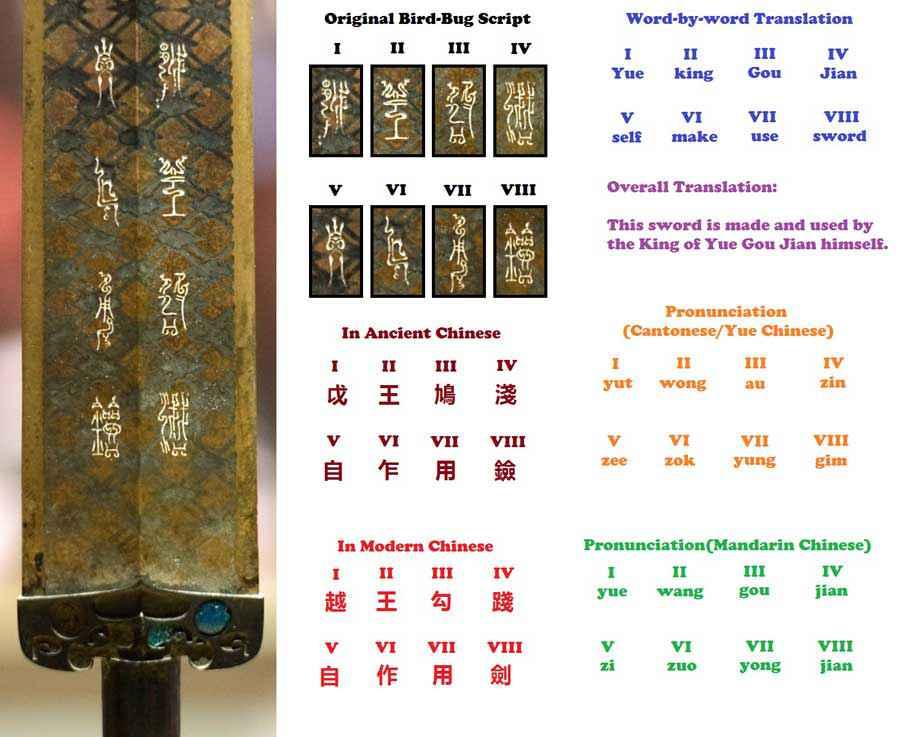 Significato delle iscrizioni della Spada di Goujian