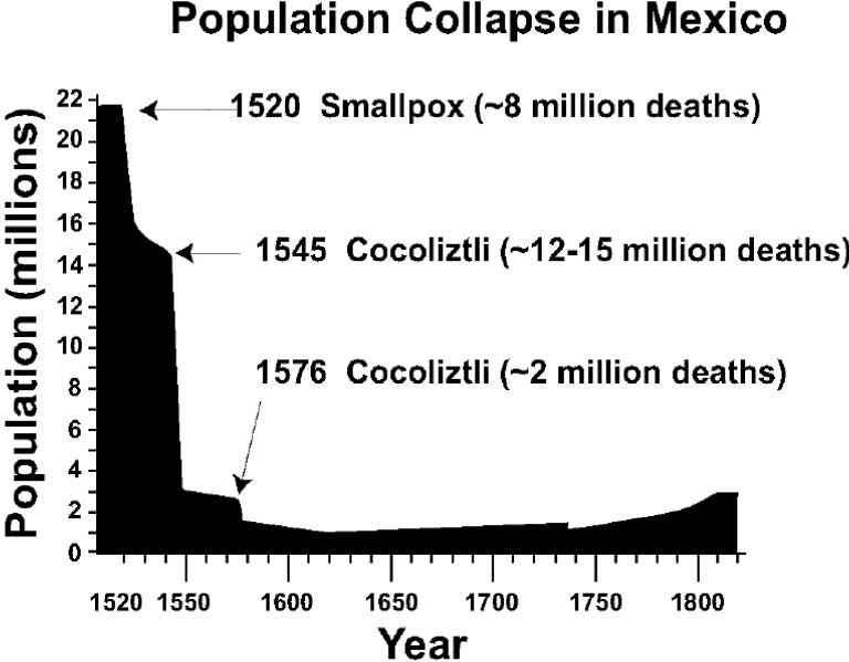 Collasso della popolazione messicana nel XVI secolo causato dalle epidemie di cocoliztli
