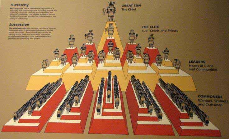 Struttura sociale di Cahokia (Cahokia Mounds State Historic Site, foto di Galen R Frysinger)