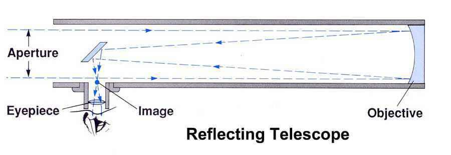Schema di funzionamento del telescopio riflettore newtoniano
