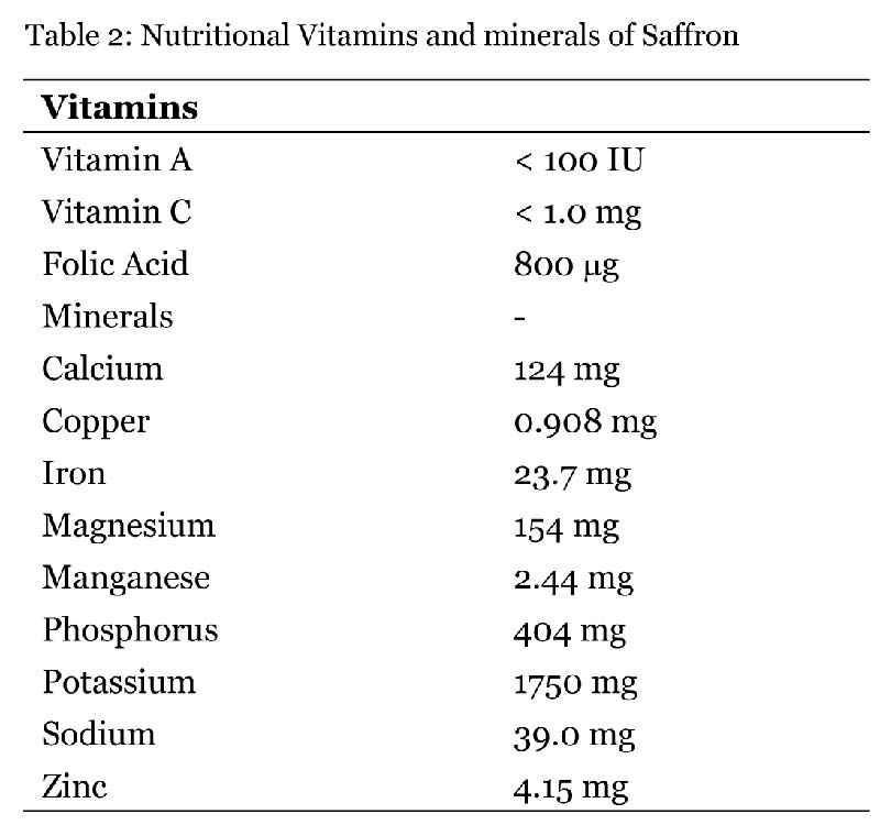 Vitamine e minerali contenuti nello zafferano