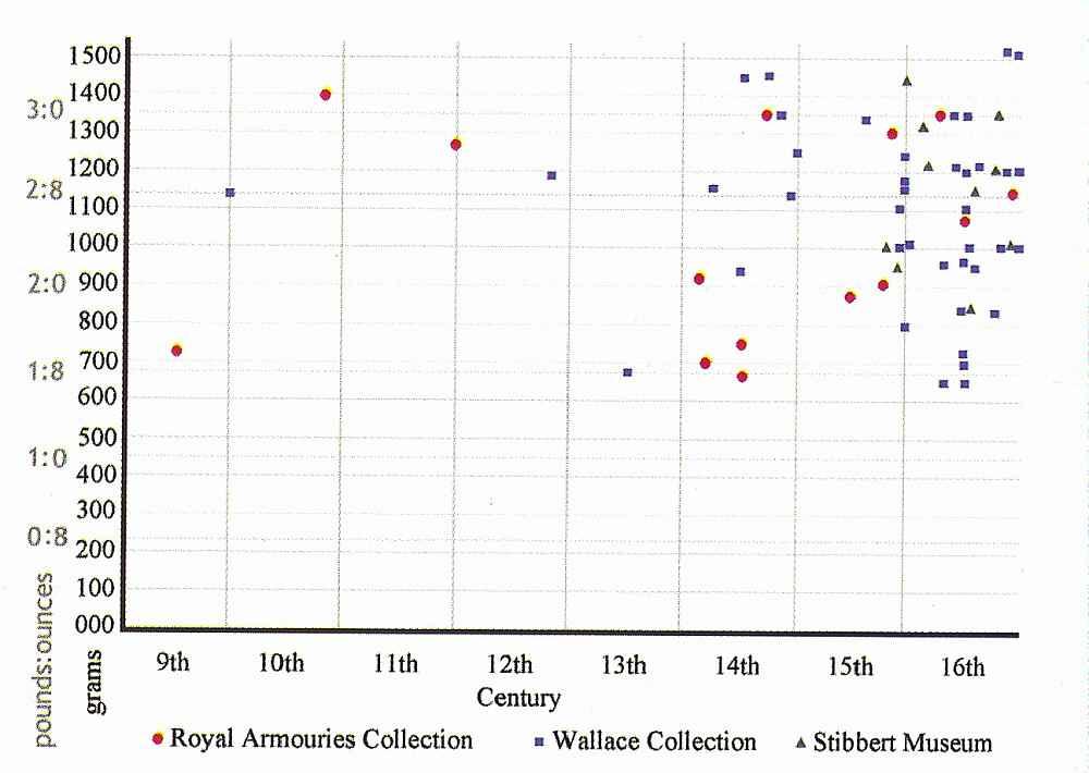 I pesi delle spade distribuiti nel corso di 7 secoli. In rosso le spade della Royal Armouries Collection, in blu la Wallace Collection e i triangoli verdi rappresentano le spade dello Stibbert Museum.