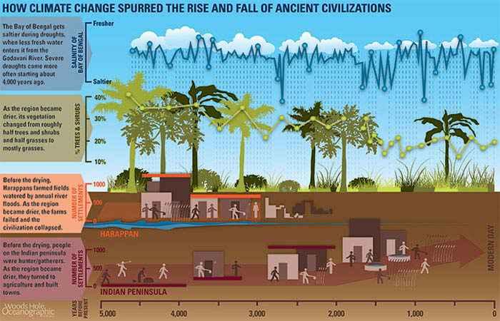 Alcune civiltà furono letteralmente distrutte dal cambiamento climatico locale che innescarono con le loro attività agricole o urbane