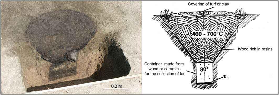 Forno per la produzione di catrame di legno utilizzato durante l' Età del Ferro