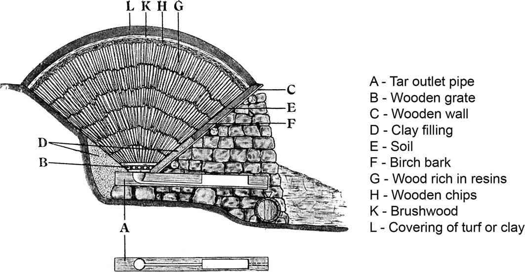 Versione evoluta del forno per la produzione di catrame di legno nel VII - X secolo