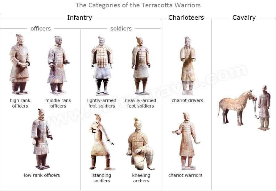 Tipi di statue presenti nell'esercito di terracotta di Qin