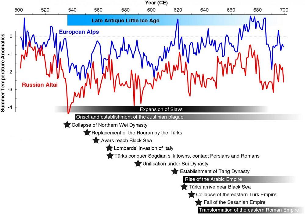 Temperature estive ricostruite grazie all'analisi degli anelli degli alberi che vivono sui Monti Altai e sulle Alpi.