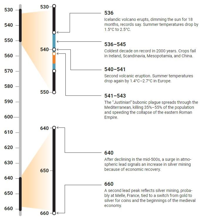 Grafico della Piccola Era Glaciale tardo antica