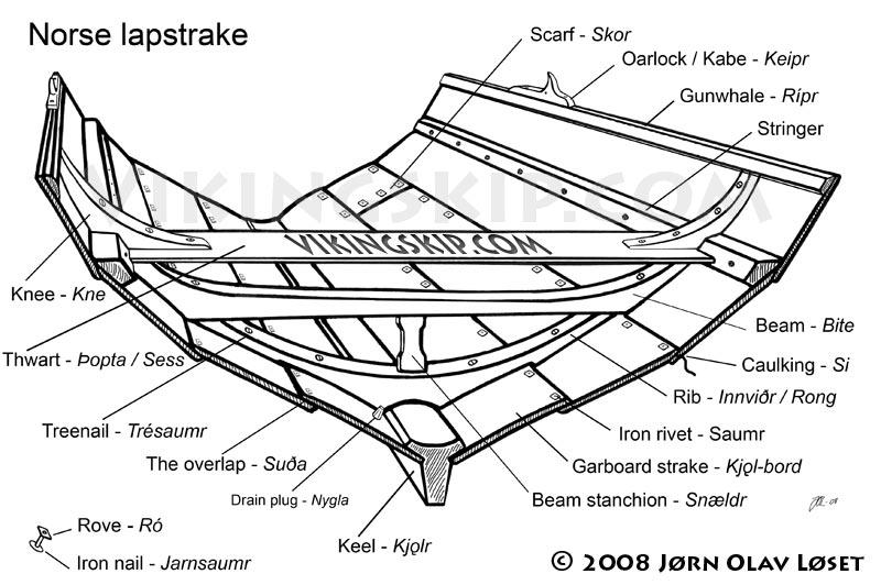 Sezione di una tipica nave vichinga che mostra la struttura dell'imbarcazione