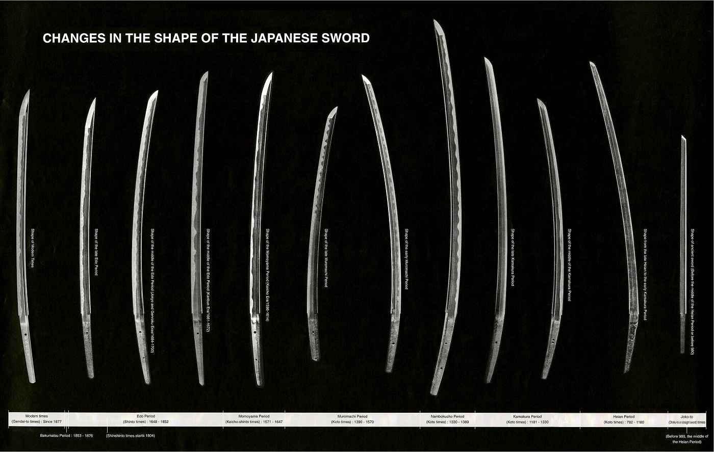Evoluzione della katana nel corso della storia giapponese