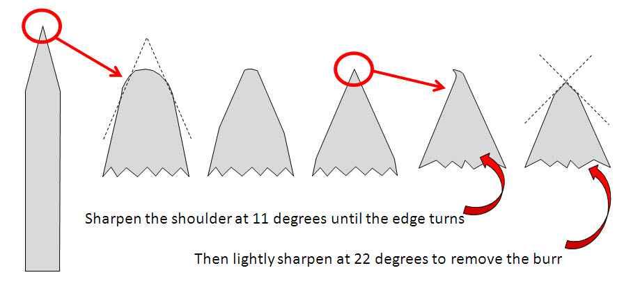 Le varie fasi dell'affilatura di una lama dal profilo triangolare