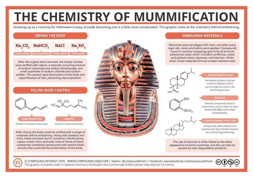 Natron e mummificazione