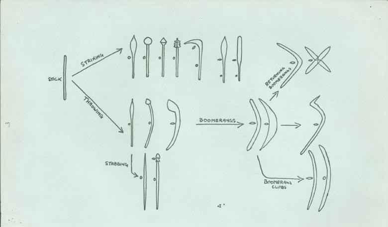 Evoluzione del boomerang dal bastone da lancio (Bryan Cranstone)